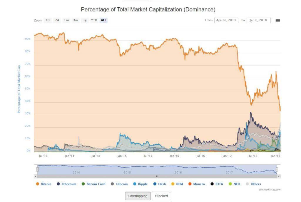 bitcoin dominance et les alts