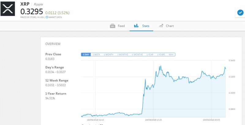 graphique cours du Ripple XRP/USD
