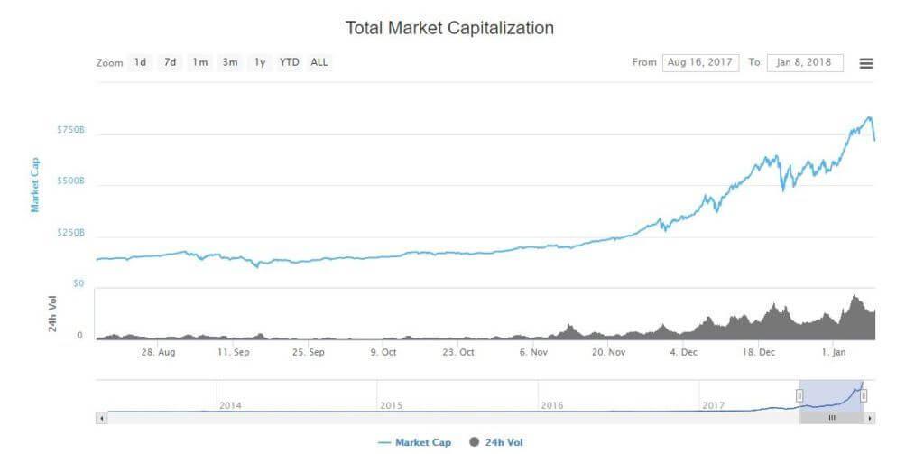 valeur de marché du complexe des cryptos