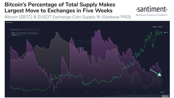A csúcskereskedő azt mondja, hogy a Bitcoin Big Bull Run után 6 kriptakészlet gyulladásra kész